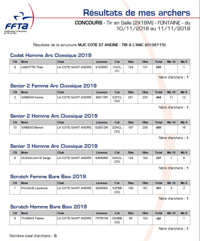 résultats 2019-01