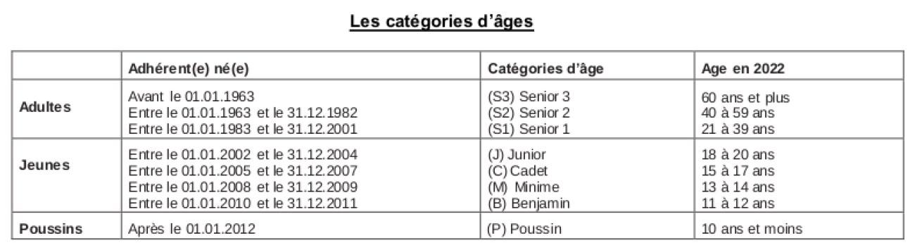 Catégories d'âges saison 2021 2022